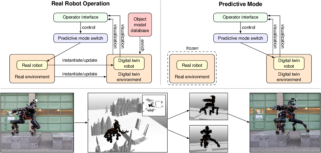 Figure 4 for Flexible Disaster Response of Tomorrow -- Final Presentation and Evaluation of the CENTAURO System