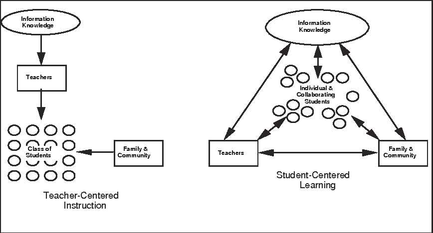 Figure 1 From Student Centered Technology Rich Learning
