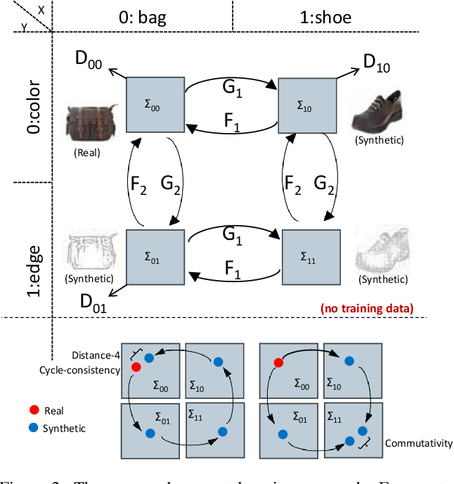 Figure 2 for Learning Compositional Visual Concepts with Mutual Consistency