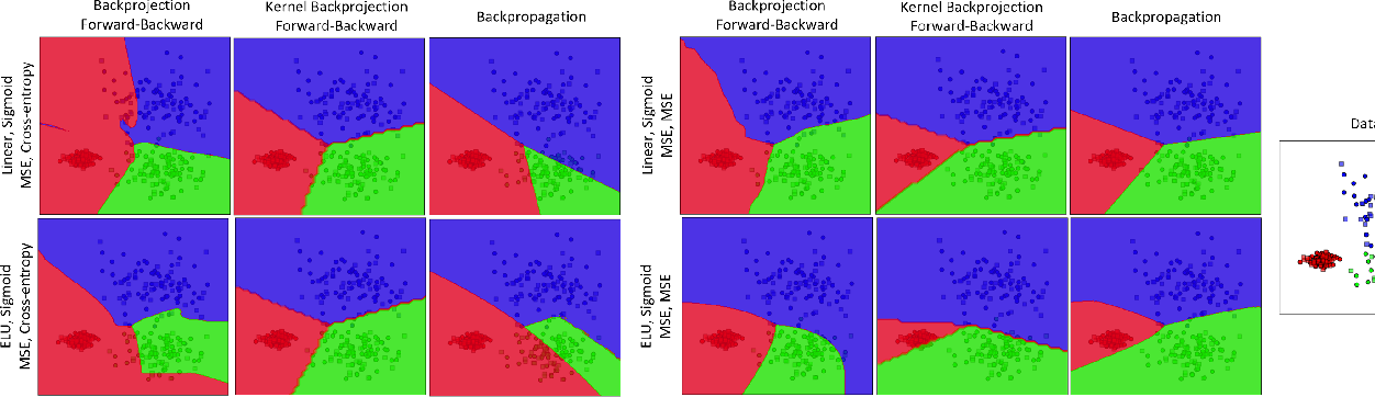 Figure 2 for Backprojection for Training Feedforward Neural Networks in the Input and Feature Spaces