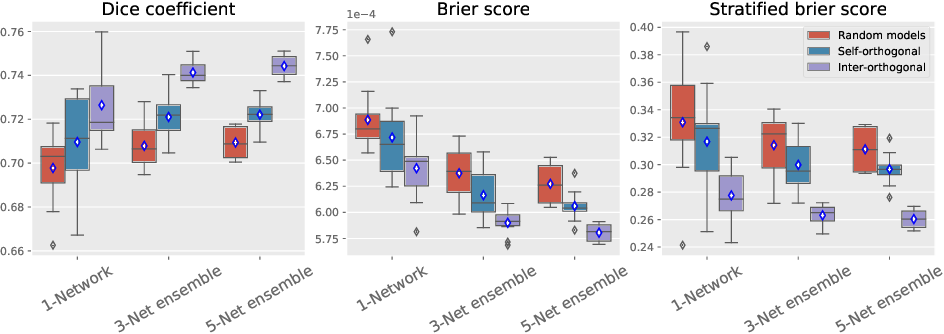 Figure 2 for Orthogonal Ensemble Networks for Biomedical Image Segmentation