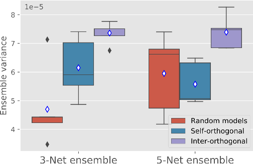 Figure 3 for Orthogonal Ensemble Networks for Biomedical Image Segmentation