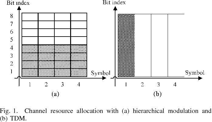 Fig. 1. Channel resource allocation with (a) hierarchical modulation and (b) TDM.