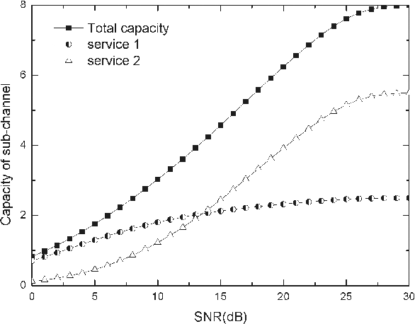 Fig. 4. Capacities of each subchannel made up by the bits assigned for a service.