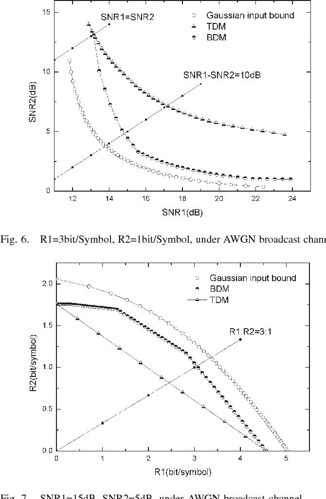 Fig. 7. SNR1=15dB, SNR2=5dB, under AWGN broadcast channel.