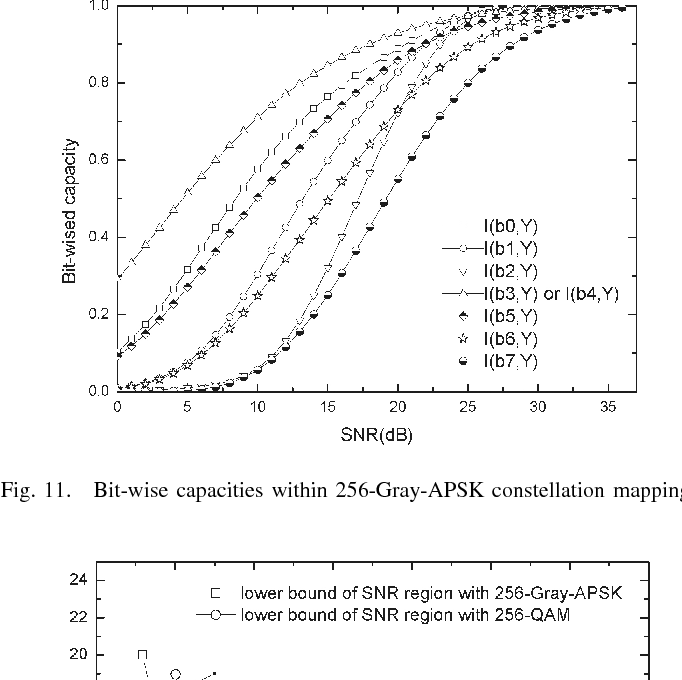Fig. 11. Bit-wise capacities within 256-Gray-APSK constellation mapping.