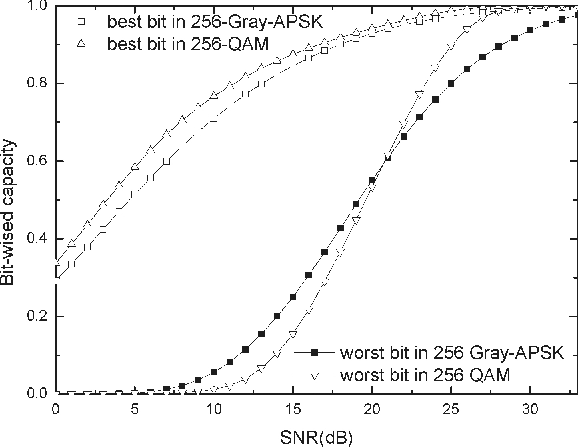 Fig. 13. Bit-wise capacities of the bits with highest or lowest error protection level in both constellation mapping.