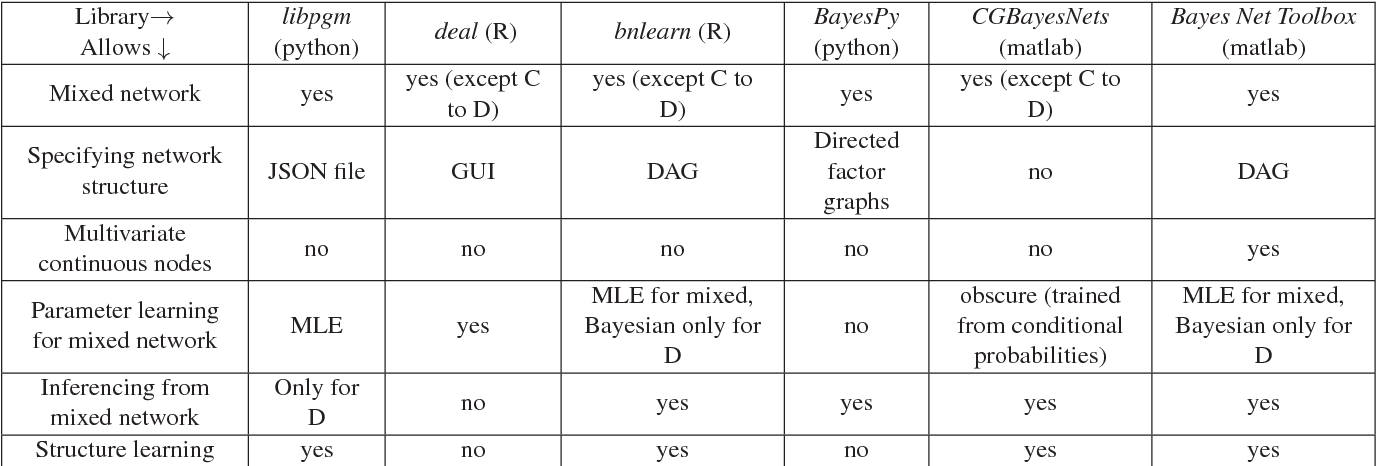 On learning mixed Bayesian networks - Semantic Scholar