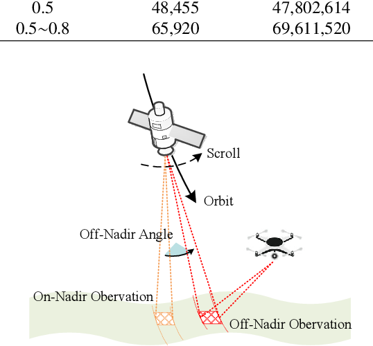 Figure 3 for S2Looking: A Satellite Side-Looking Dataset for Building Change Detection