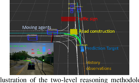 Figure 1 for Online Vehicle Trajectory Prediction using Policy Anticipation Network and Optimization-based Context Reasoning