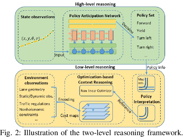 Figure 2 for Online Vehicle Trajectory Prediction using Policy Anticipation Network and Optimization-based Context Reasoning