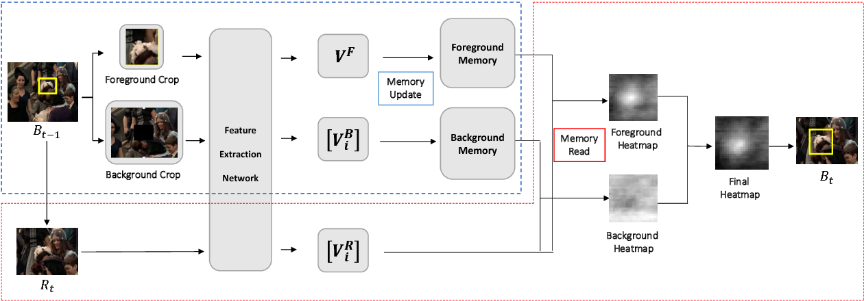 Figure 3 for MAVOT: Memory-Augmented Video Object Tracking