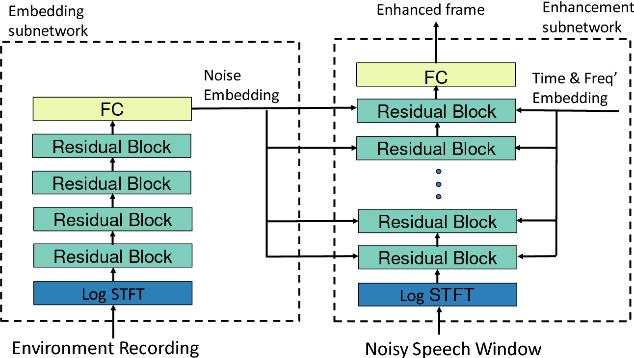 Figure 1 for Scaling Speech Enhancement in Unseen Environments with Noise Embeddings