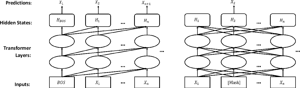 Figure 2 for Probabilistically Masked Language Model Capable of Autoregressive Generation in Arbitrary Word Order