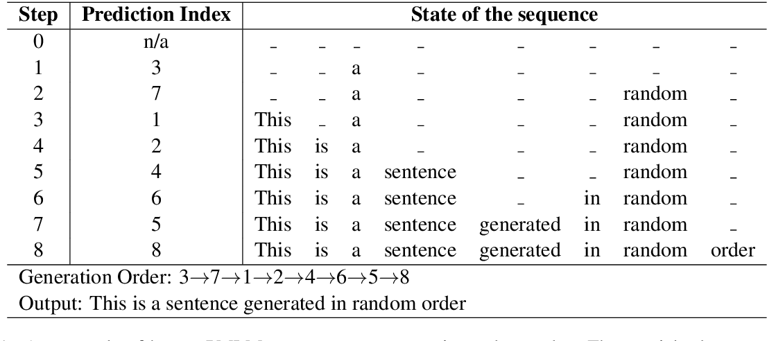 Figure 1 for Probabilistically Masked Language Model Capable of Autoregressive Generation in Arbitrary Word Order