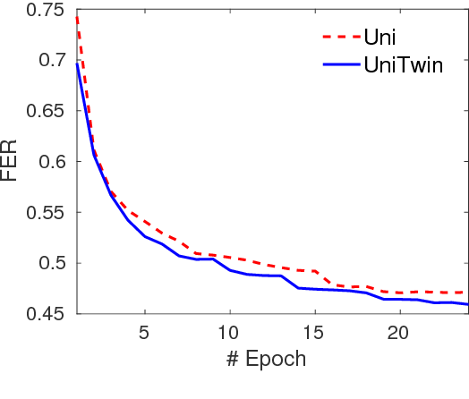 Figure 3 for Twin Regularization for online speech recognition