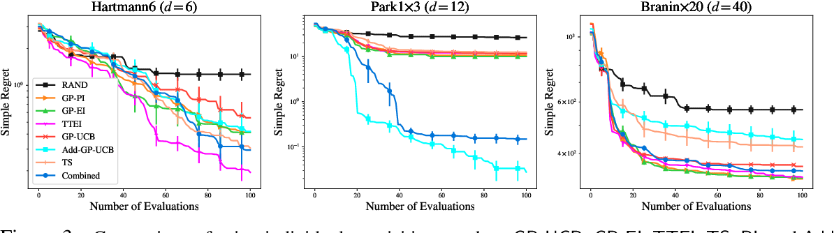 Figure 4 for Tuning Hyperparameters without Grad Students: Scalable and Robust Bayesian Optimisation with Dragonfly