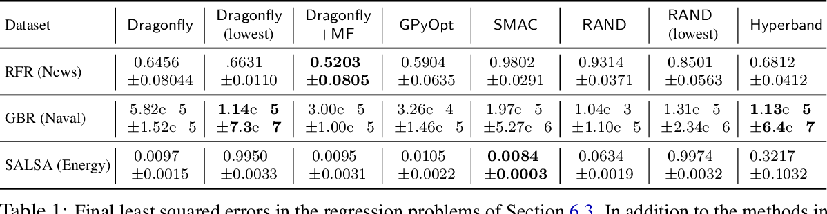 Figure 2 for Tuning Hyperparameters without Grad Students: Scalable and Robust Bayesian Optimisation with Dragonfly