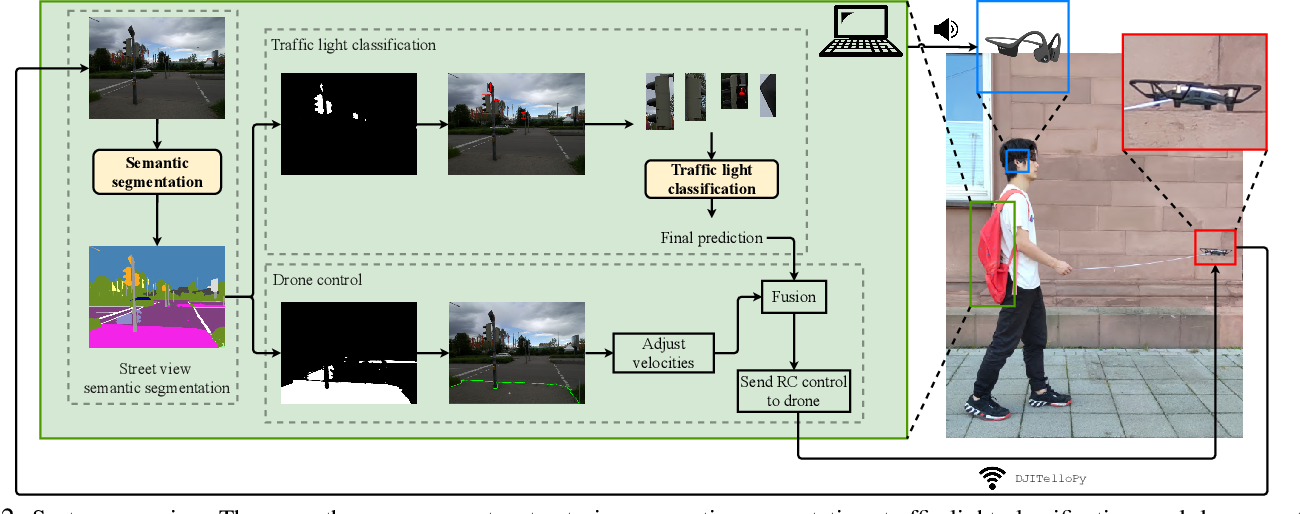 Figure 1 for Flying Guide Dog: Walkable Path Discovery for the Visually Impaired Utilizing Drones and Transformer-based Semantic Segmentation