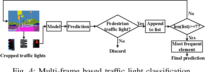 Figure 3 for Flying Guide Dog: Walkable Path Discovery for the Visually Impaired Utilizing Drones and Transformer-based Semantic Segmentation
