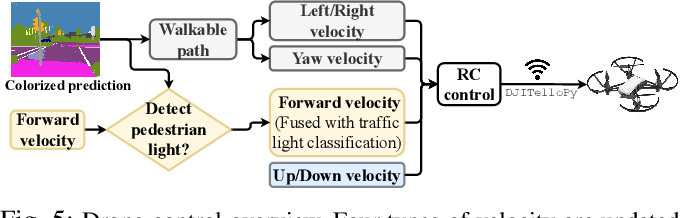 Figure 4 for Flying Guide Dog: Walkable Path Discovery for the Visually Impaired Utilizing Drones and Transformer-based Semantic Segmentation