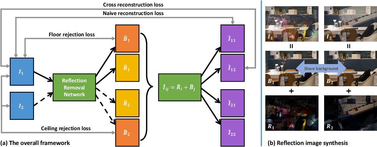 Figure 1 for Deep Reflection Prior