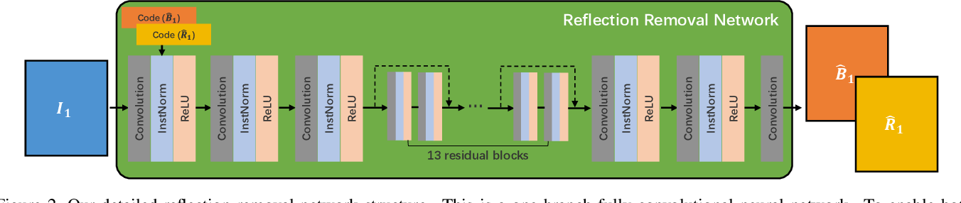 Figure 3 for Deep Reflection Prior