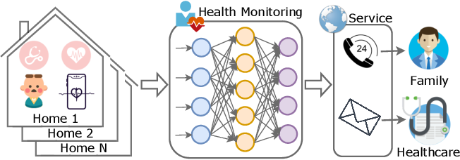 Figure 1 for FedHome: Cloud-Edge based Personalized Federated Learning for In-Home Health Monitoring