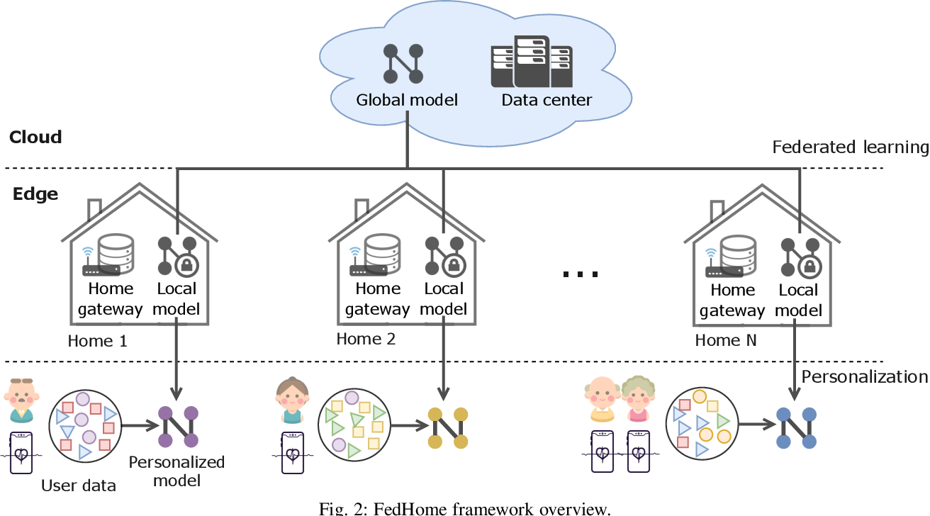 Figure 3 for FedHome: Cloud-Edge based Personalized Federated Learning for In-Home Health Monitoring