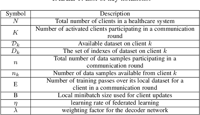 Figure 2 for FedHome: Cloud-Edge based Personalized Federated Learning for In-Home Health Monitoring