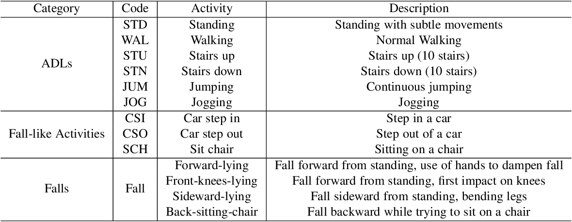 Figure 4 for FedHome: Cloud-Edge based Personalized Federated Learning for In-Home Health Monitoring