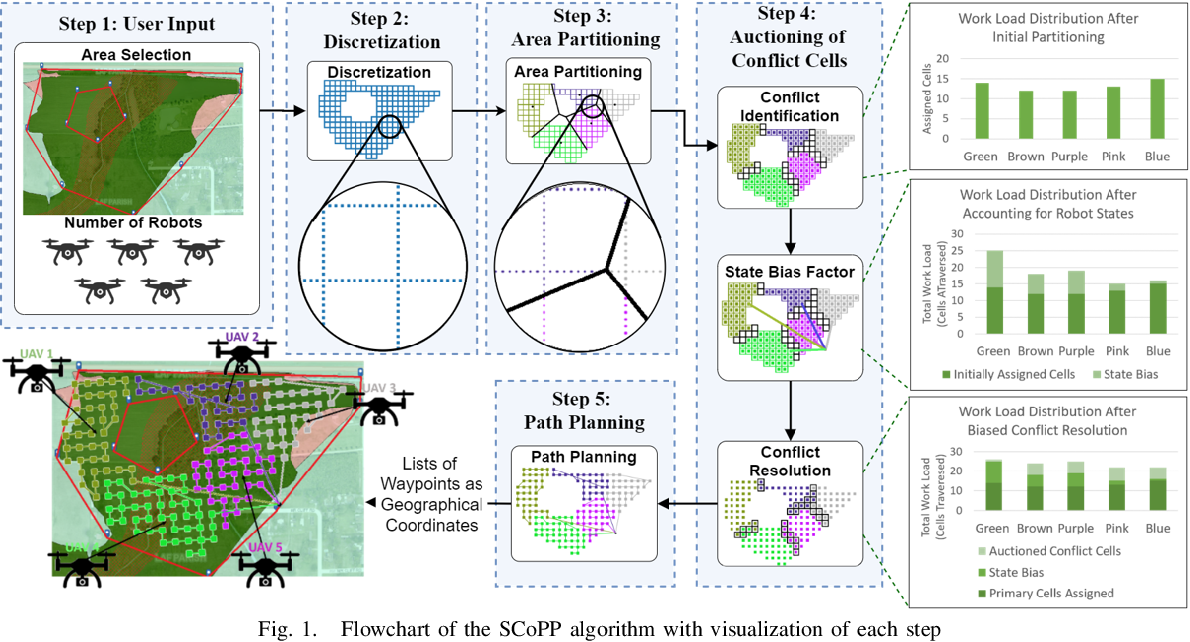 Figure 1 for Scalable Coverage Path Planning of Multi-Robot Teams for Monitoring Non-Convex Areas