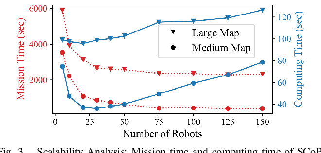 Figure 3 for Scalable Coverage Path Planning of Multi-Robot Teams for Monitoring Non-Convex Areas
