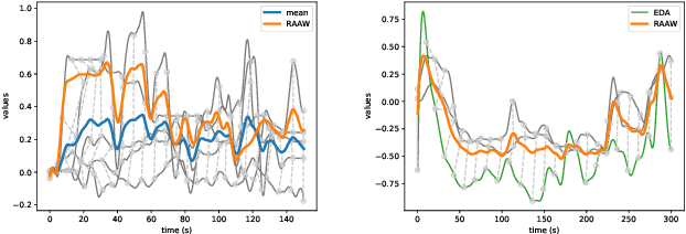 Figure 2 for The MuSe 2021 Multimodal Sentiment Analysis Challenge: Sentiment, Emotion, Physiological-Emotion, and Stress