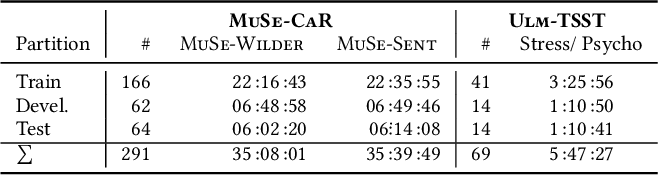 Figure 1 for The MuSe 2021 Multimodal Sentiment Analysis Challenge: Sentiment, Emotion, Physiological-Emotion, and Stress