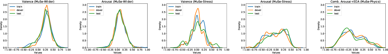 Figure 3 for The MuSe 2021 Multimodal Sentiment Analysis Challenge: Sentiment, Emotion, Physiological-Emotion, and Stress