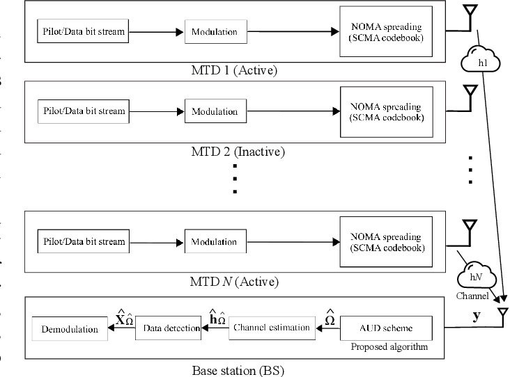 Figure 1 for Deep Learning-Based Active User Detection for Grant-free SCMA Systems