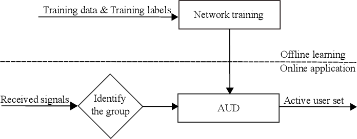 Figure 2 for Deep Learning-Based Active User Detection for Grant-free SCMA Systems