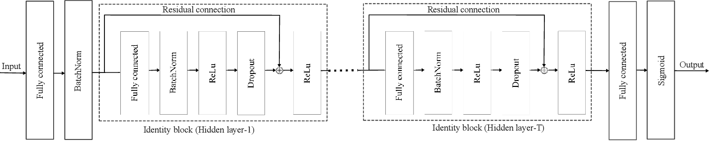 Figure 3 for Deep Learning-Based Active User Detection for Grant-free SCMA Systems