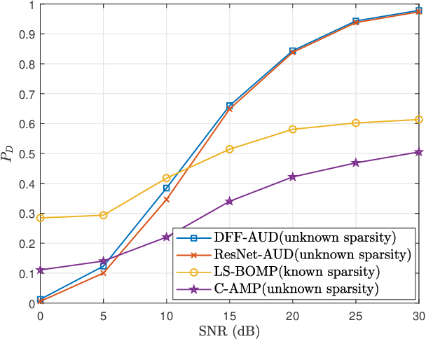 Figure 4 for Deep Learning-Based Active User Detection for Grant-free SCMA Systems