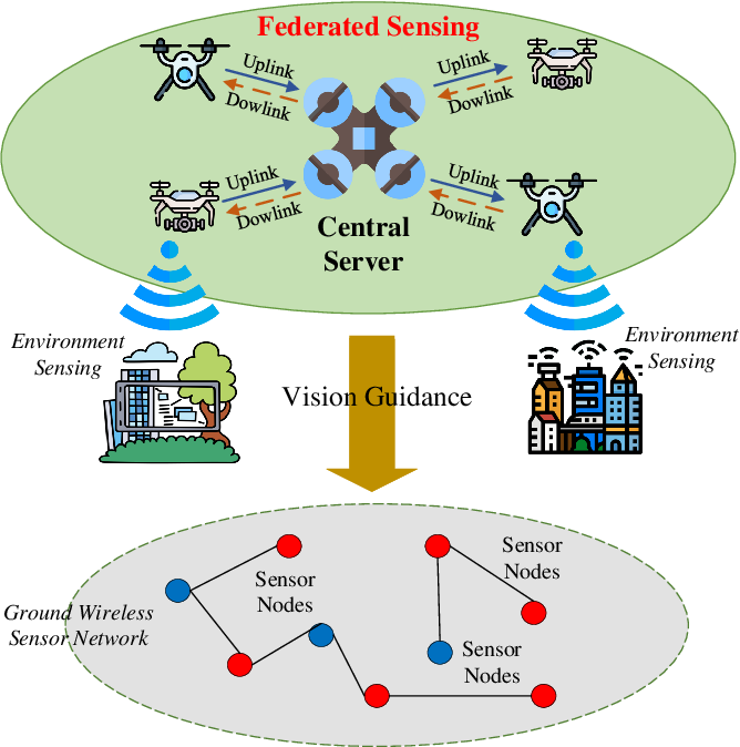 Figure 3 for Federated Learning for Internet of Things: A Comprehensive Survey