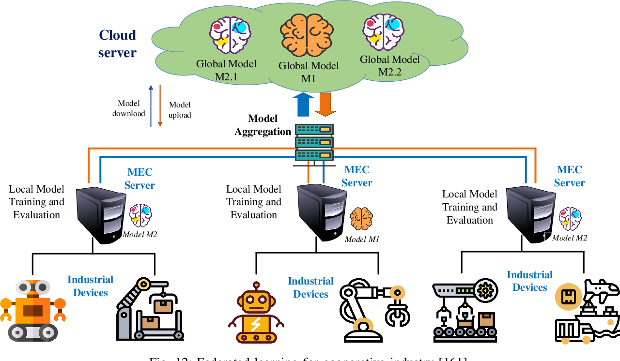Figure 4 for Federated Learning for Internet of Things: A Comprehensive Survey