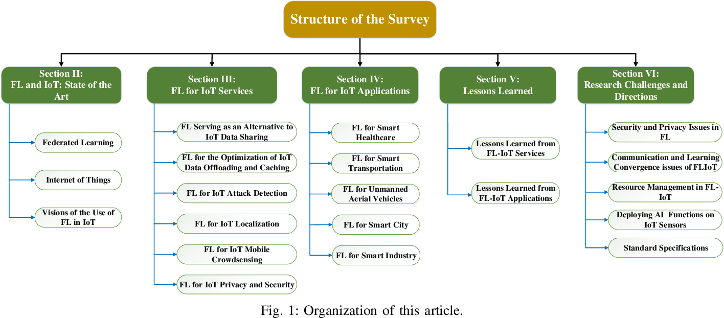 Figure 1 for Federated Learning for Internet of Things: A Comprehensive Survey