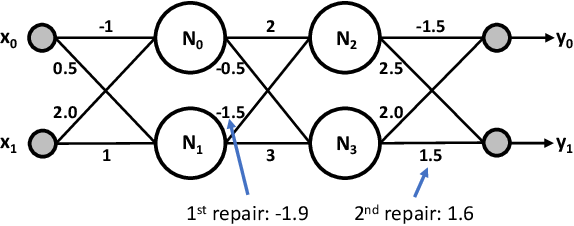 Figure 1 for NNrepair: Constraint-based Repair of Neural Network Classifiers