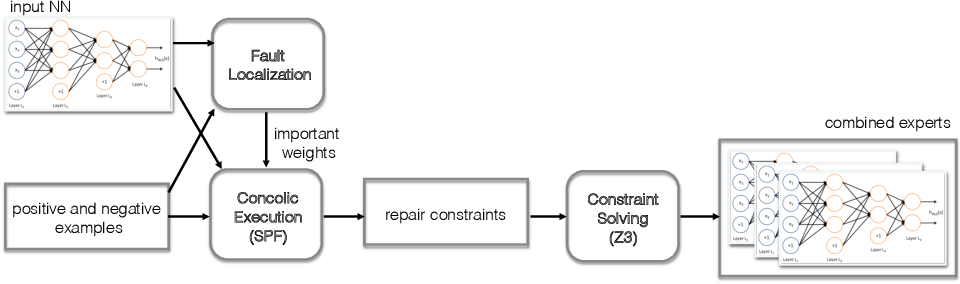 Figure 3 for NNrepair: Constraint-based Repair of Neural Network Classifiers