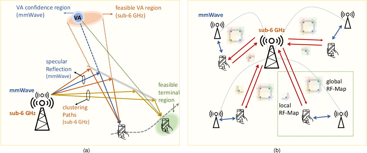 Figure 4 for Integrated Sensing and Communication with Multi-Domain Cooperation