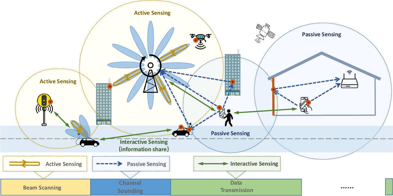 Figure 1 for Integrated Sensing and Communication with Multi-Domain Cooperation