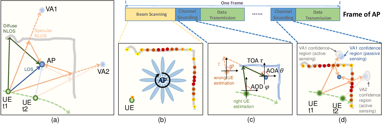 Figure 2 for Integrated Sensing and Communication with Multi-Domain Cooperation