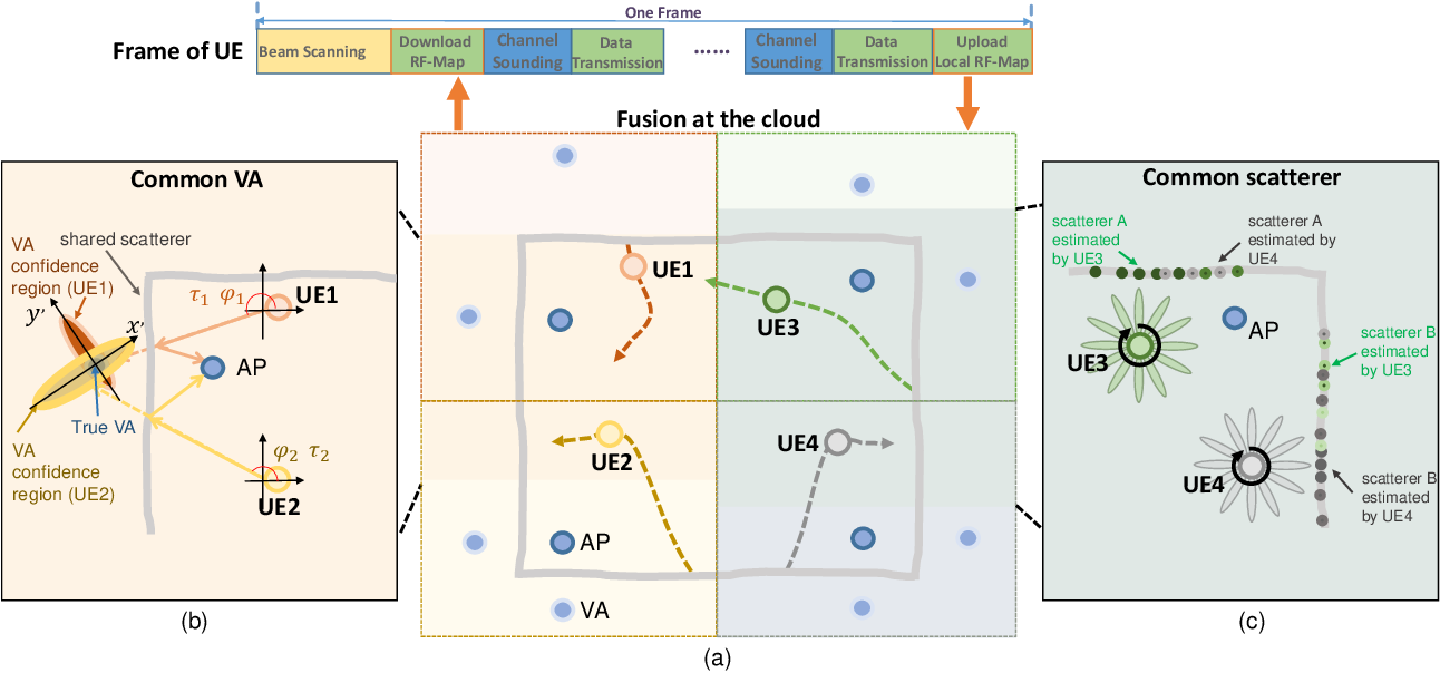 Figure 3 for Integrated Sensing and Communication with Multi-Domain Cooperation