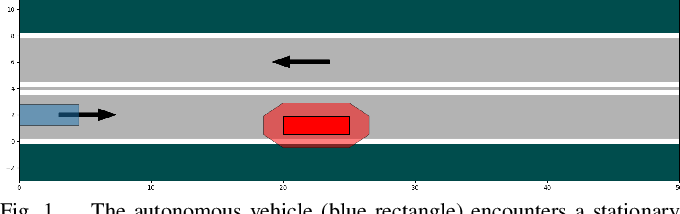 Figure 1 for Minimum-Violation Planning for Autonomous Systems: Theoretical and Practical Considerations